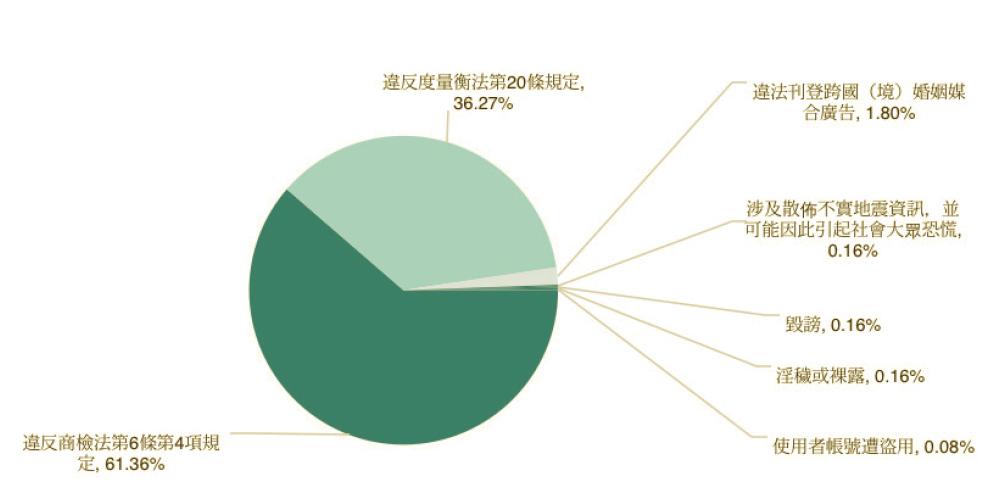 2012到2014年各單位移除言論的理由總覽。 圖/台灣人權促進會製作