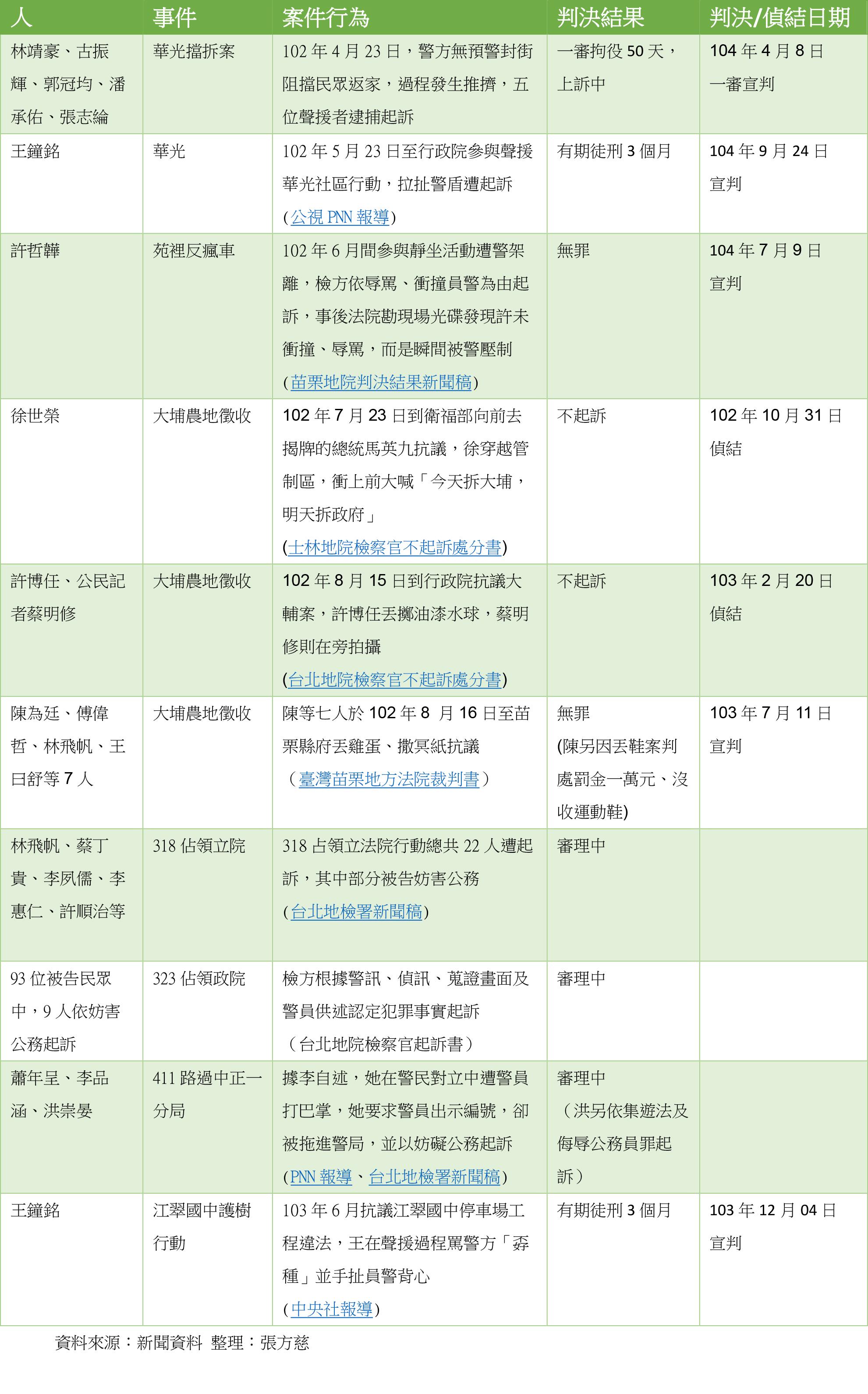 近來來社運者被依妨礙公務罪逮捕、起訴之案例(製表:張方慈 資料來源:新聞資料、地方法院起訴書)