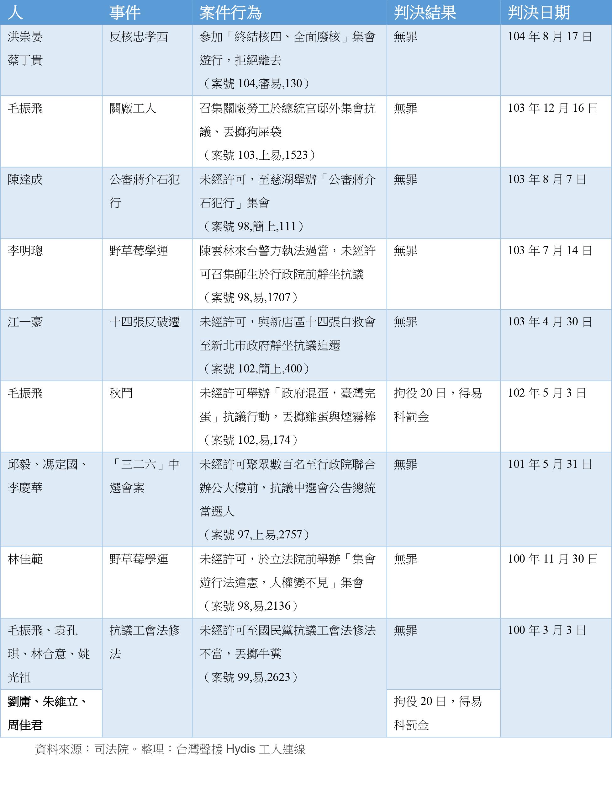 過去五年來各級法院對違反集會遊行法案件的確定判決(整理:台灣聲援Hydis工人連線 資料來源:司法院)