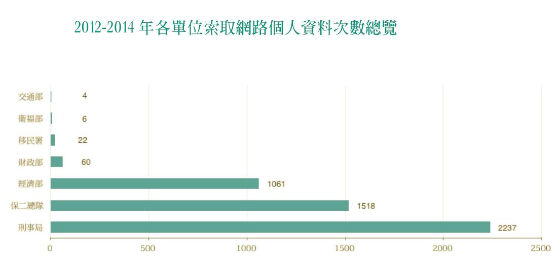 從2012到2014年,至少發生了4908次的個人資料索取數,其中警察單位約佔77%。 圖/台灣人權促進會製作