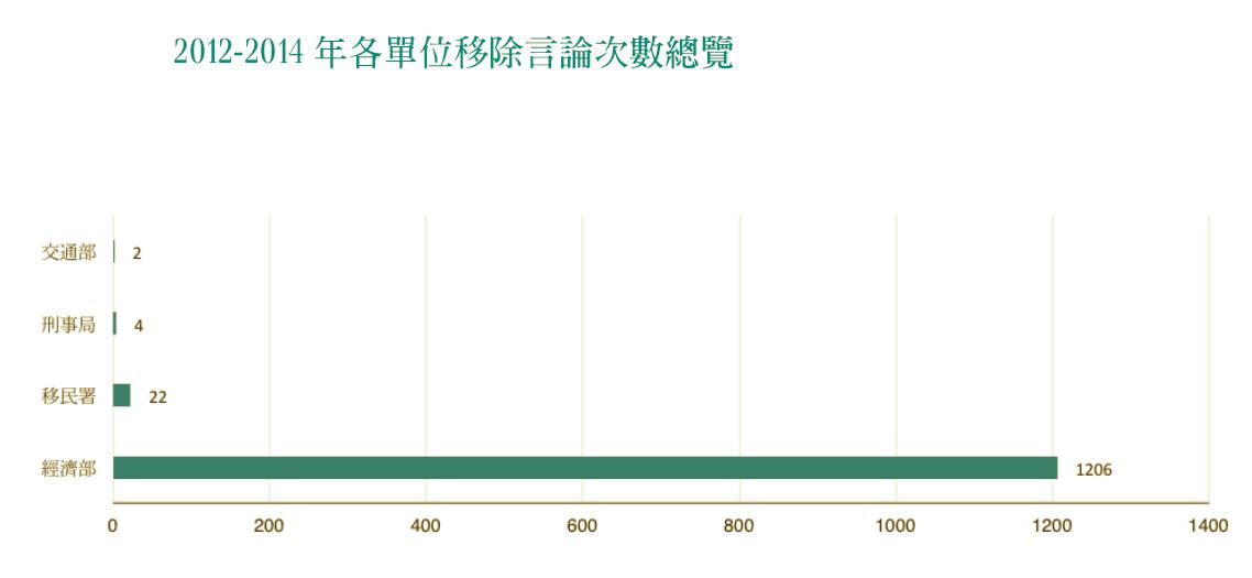 2012到2014年,至少發生了1234次的資料索取次數,其中經濟部約佔97.8%。 圖/台灣人權促進會製作