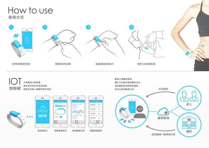 Circle Life糖尿病手環操作方法。  圖/葉家渝、黃詣翔提供