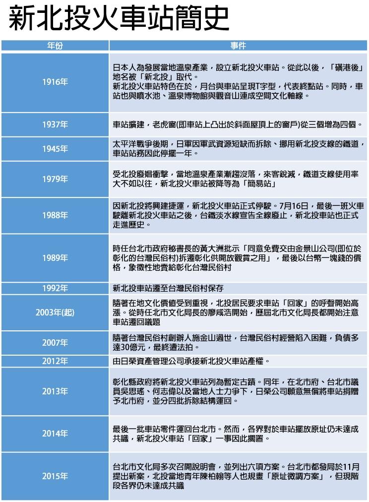 資料來源/「回家吧!新北投火車站」臉書。 表/洪與成製
