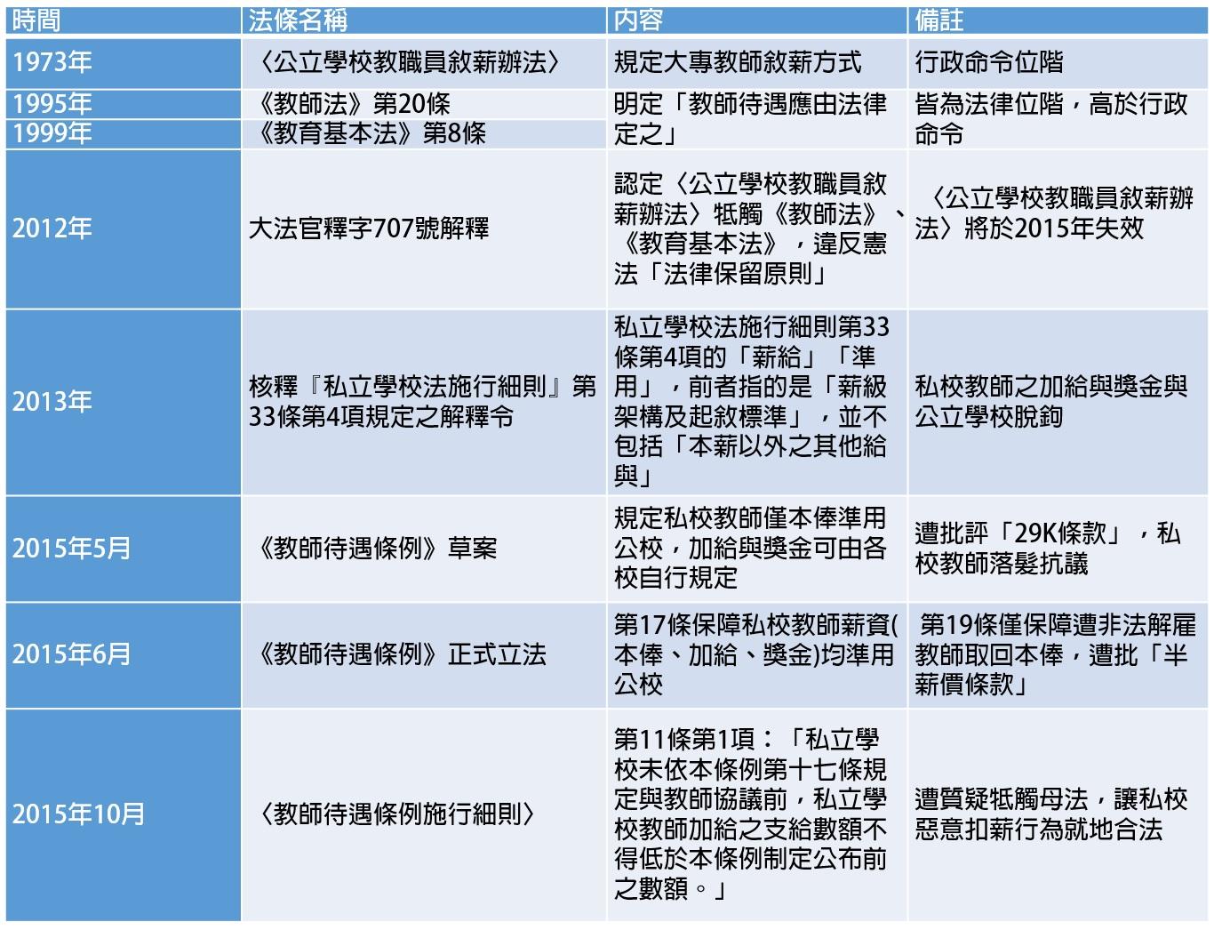 大專教師敘薪法條演變情形。 資料整理/洪與成